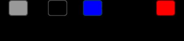 Leyenda de los colores en el resultado del análisis